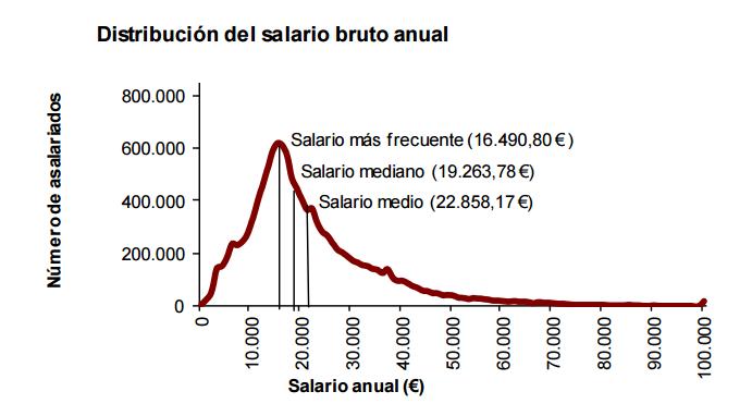 distribucion_salario.png